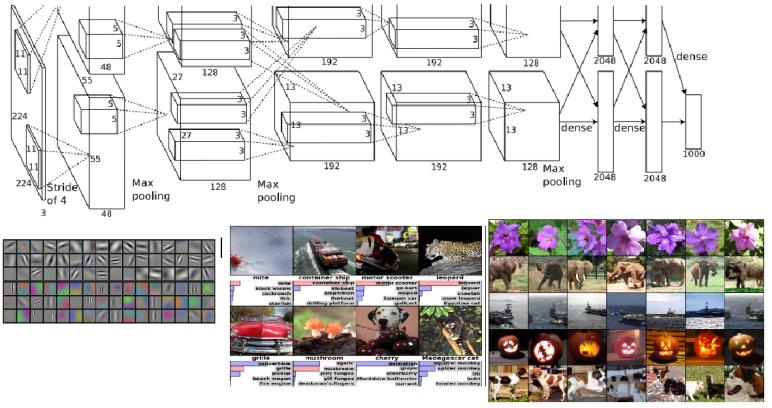 ImageNet – Deep Learning for Big Data