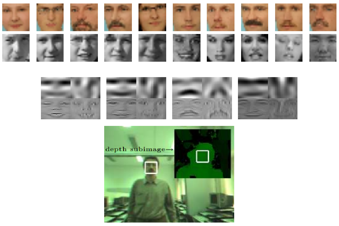 face detection thesis Face detection and lip localization a thesis presented to the faculty of california polytechnic state university, san luis obispo in partial fulfillment.